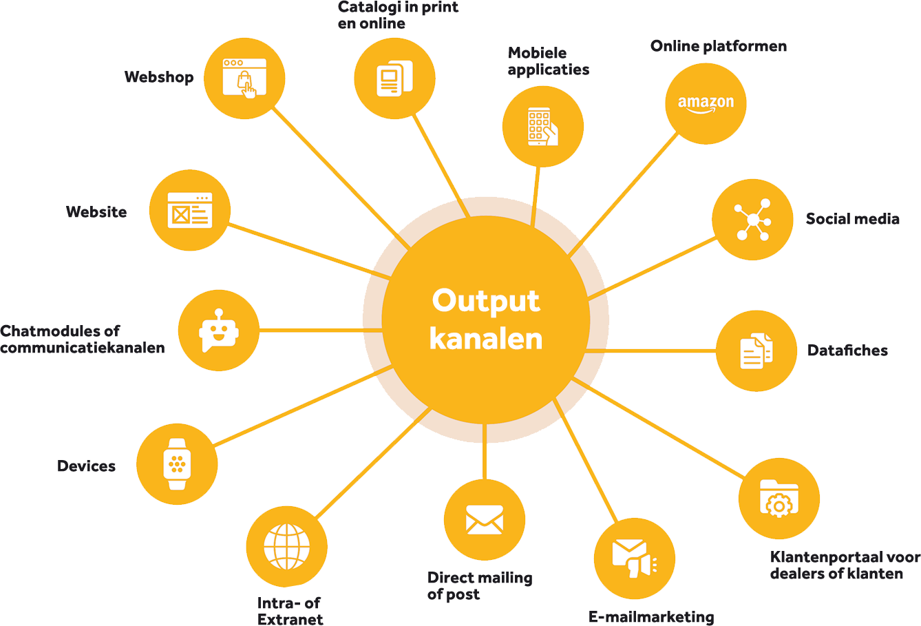 output-channels